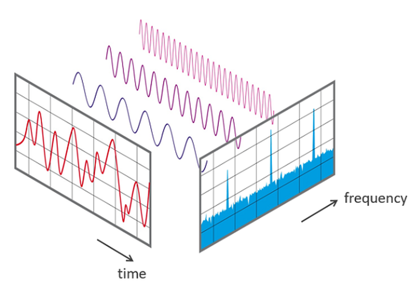 The Fourier transform in time and frequency domains