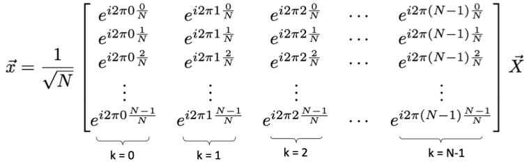 Fourier transform matrix