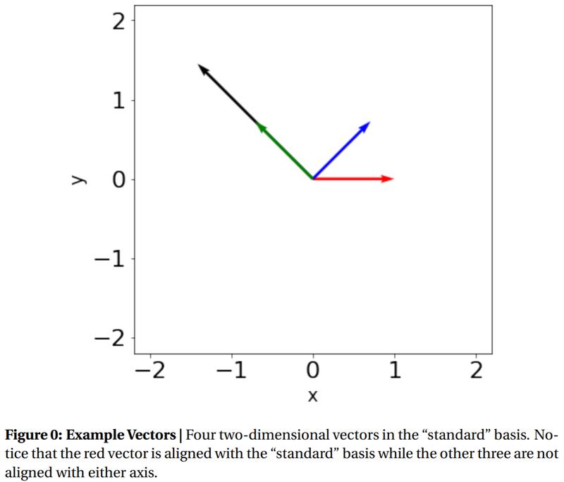 Figure 0: Example Vectors
