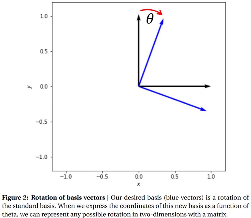 Figure 2: Rotation of basis vectors]