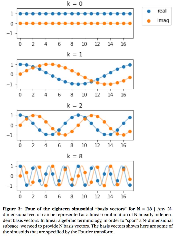 Figure 3: Fourier Transform basis vectors]
