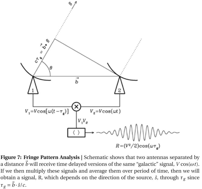 Figure 7: Fringe Pattern Analysis