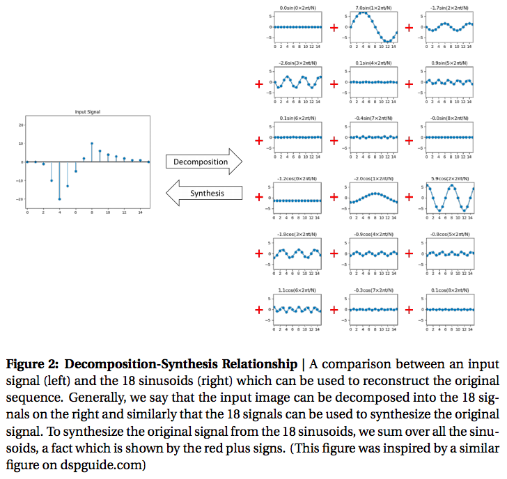 Figure 2: Decomposition-Synthesis Relationship