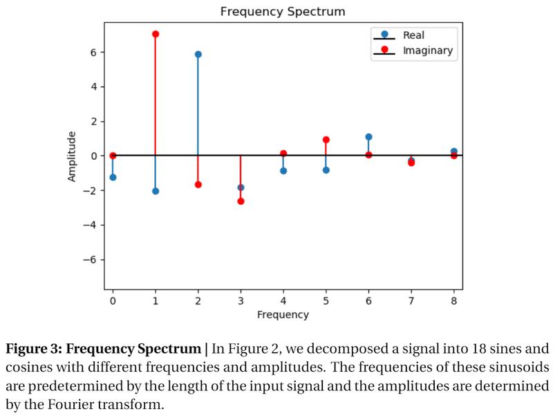Figure 3: Frequency Spectrum