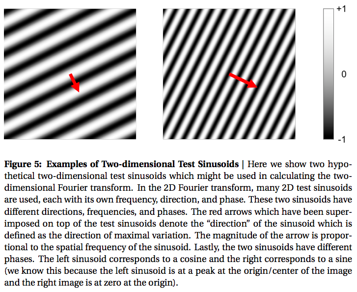 Figure 5: Examples of Two-dimensional Test Sinusoids